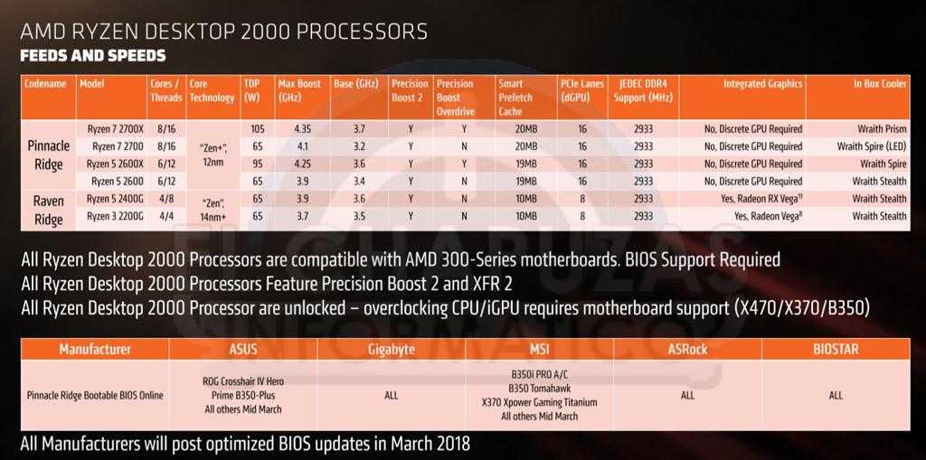 AMD Ryzen 2000 1
