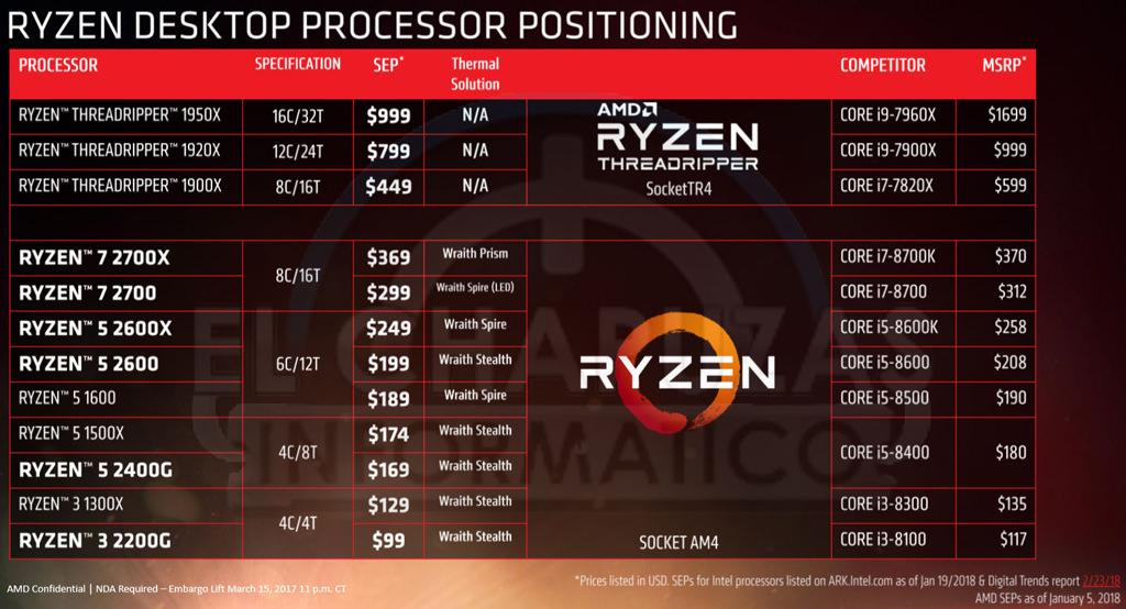 В Сеть утекли слайды презентации AMD Ryzen 2000. Цены, характеристики и всё-всё-всё