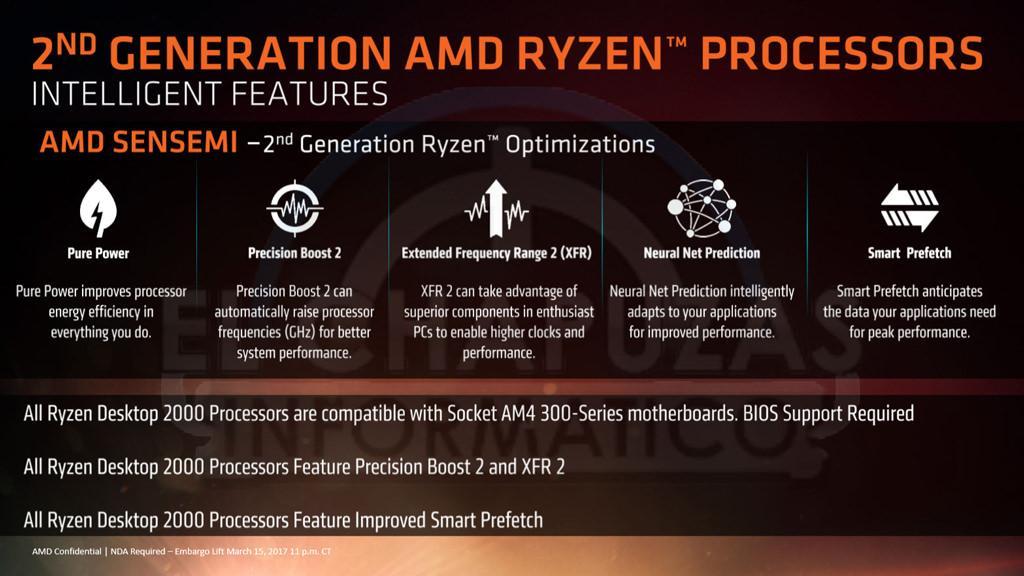 AMD Ryzen 2000 3