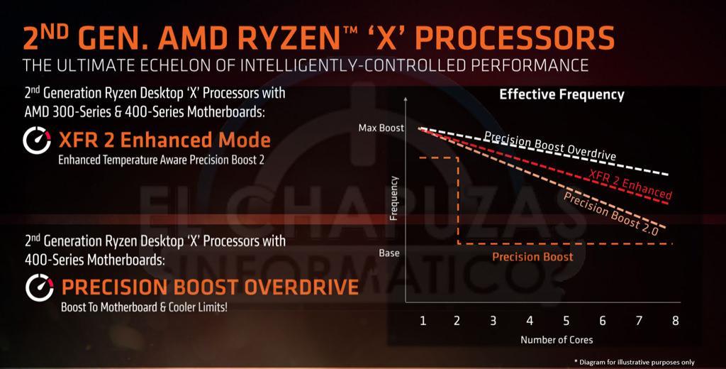 AMD Ryzen 2000 4