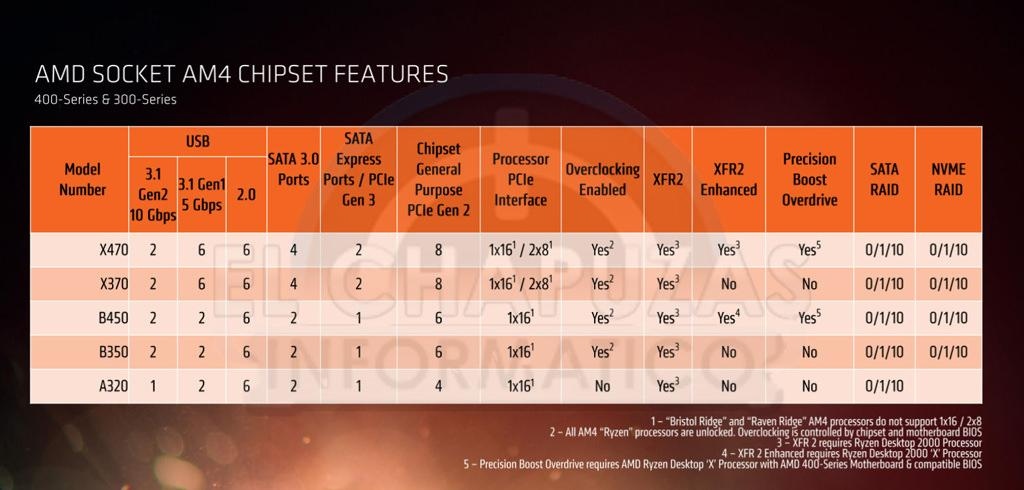 AMD Ryzen 2000 5