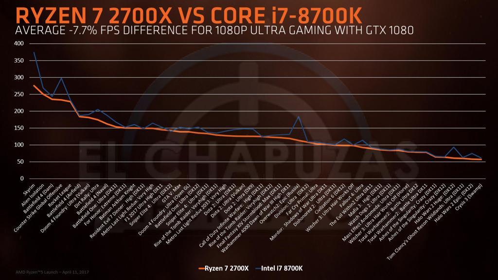 AMD Ryzen 2000 6