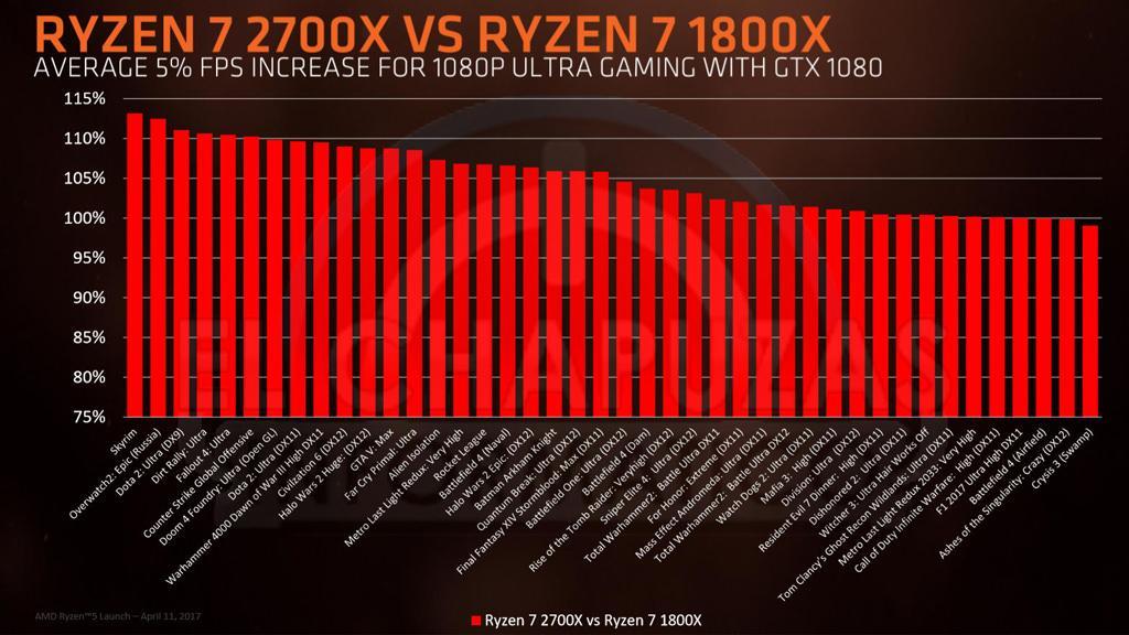 AMD Ryzen 2000 7