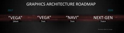 AMD Navi не является высокопроизводительным графическим процессором