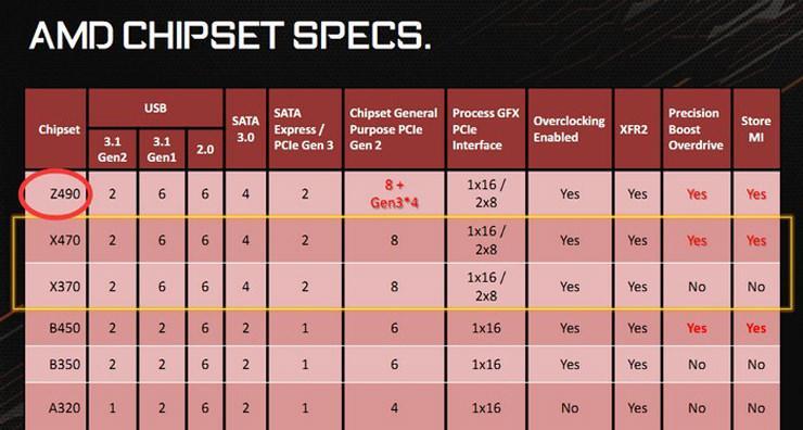 AMD Z490 Chipset