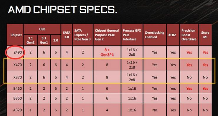 AMD готовит чипсет Z490?