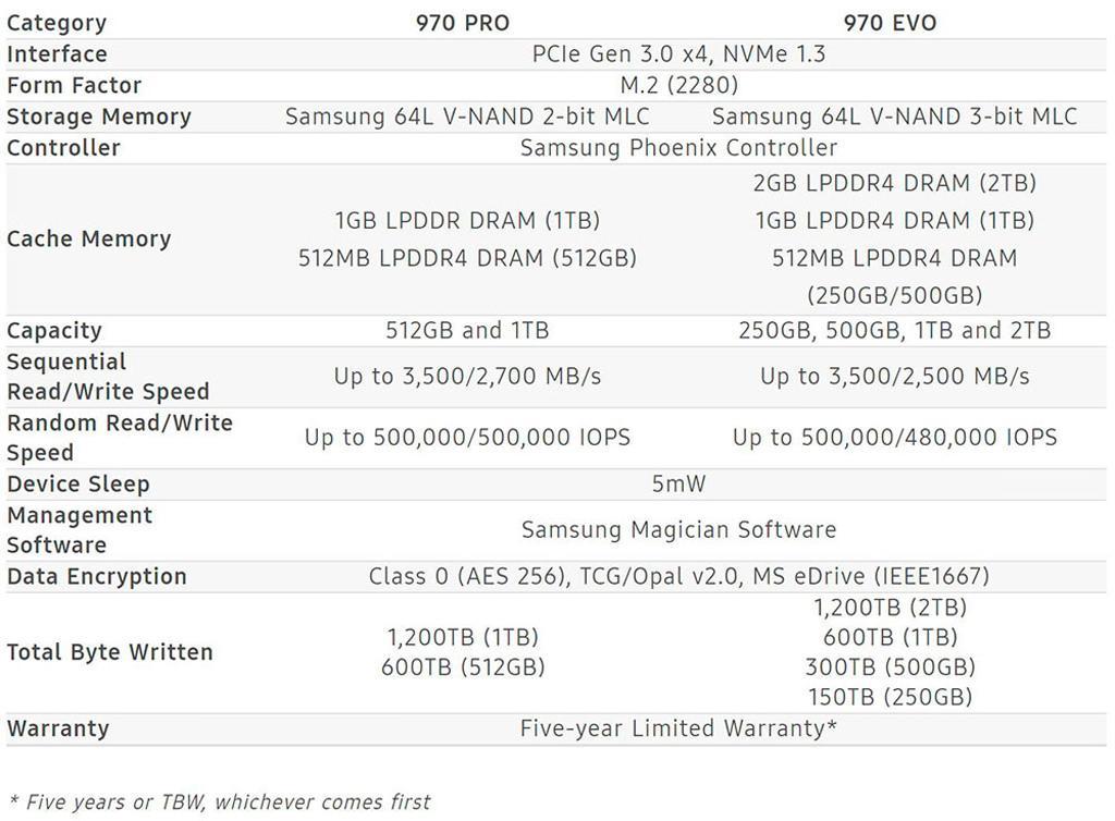 Samsung 970 EVO 970 PRO 4