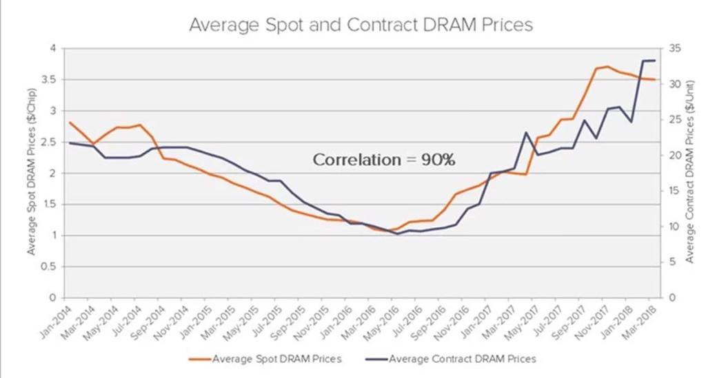 DRAM chip price 2