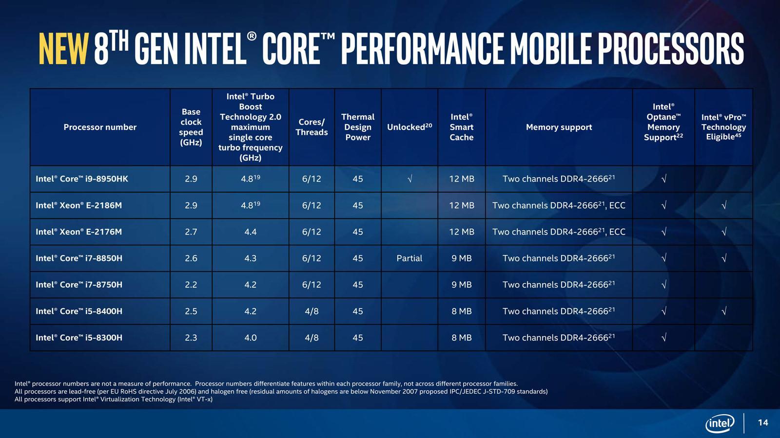 Intel 8 Gen Mobile 4