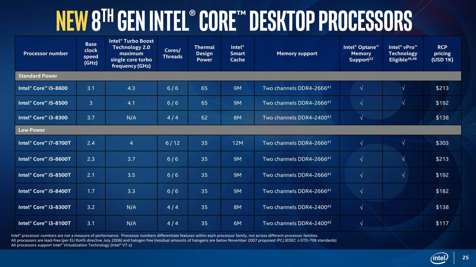 Intel Coffee Lake 300 chipset mobo 2