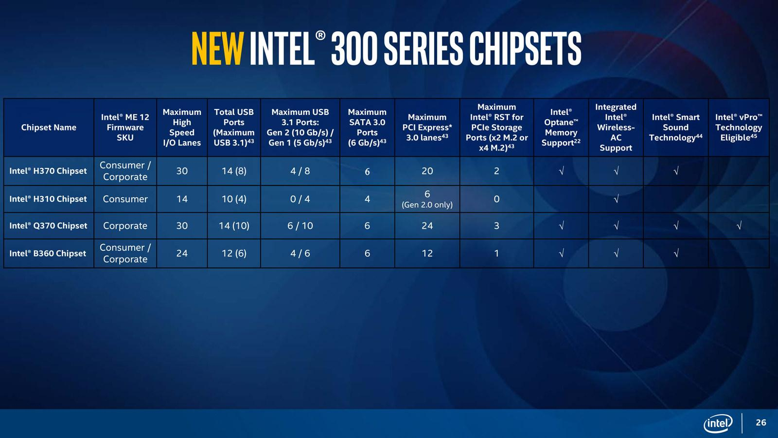 Intel Coffee Lake 300 chipset mobo 3