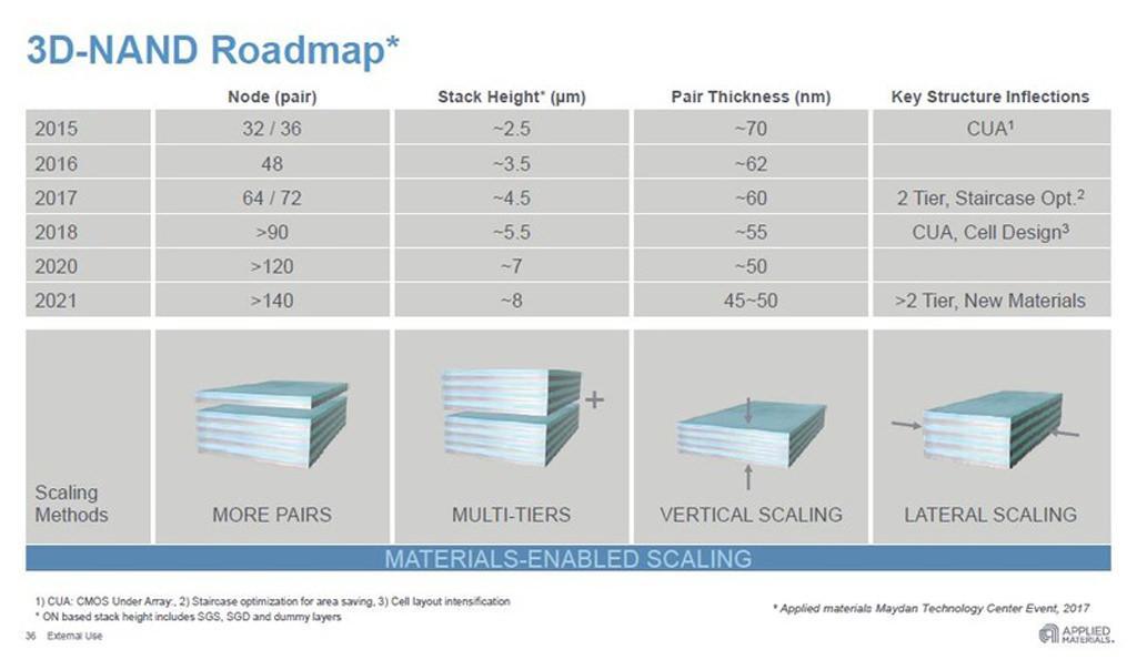 NAND 2018 roadmap