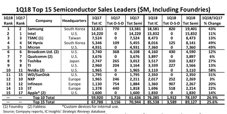 TOP 15 semiconductor leaders