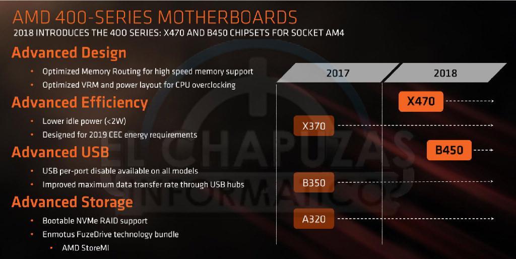 AMD B450 details 2