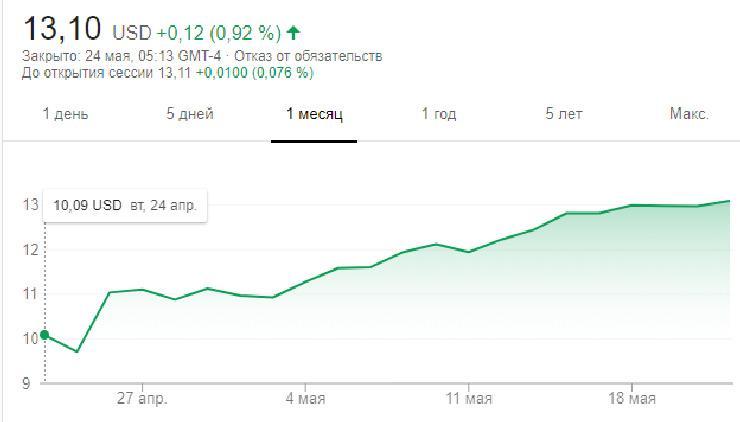 AMD NASDAQ price 1