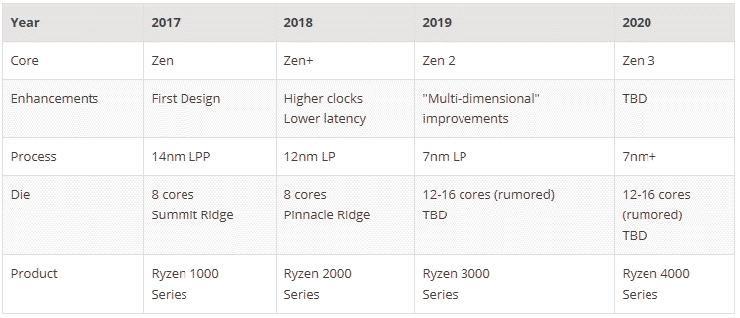 AMD Zen 3 12 16 core 3