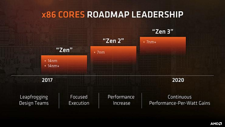 AMD Zen 2 in 2019 2