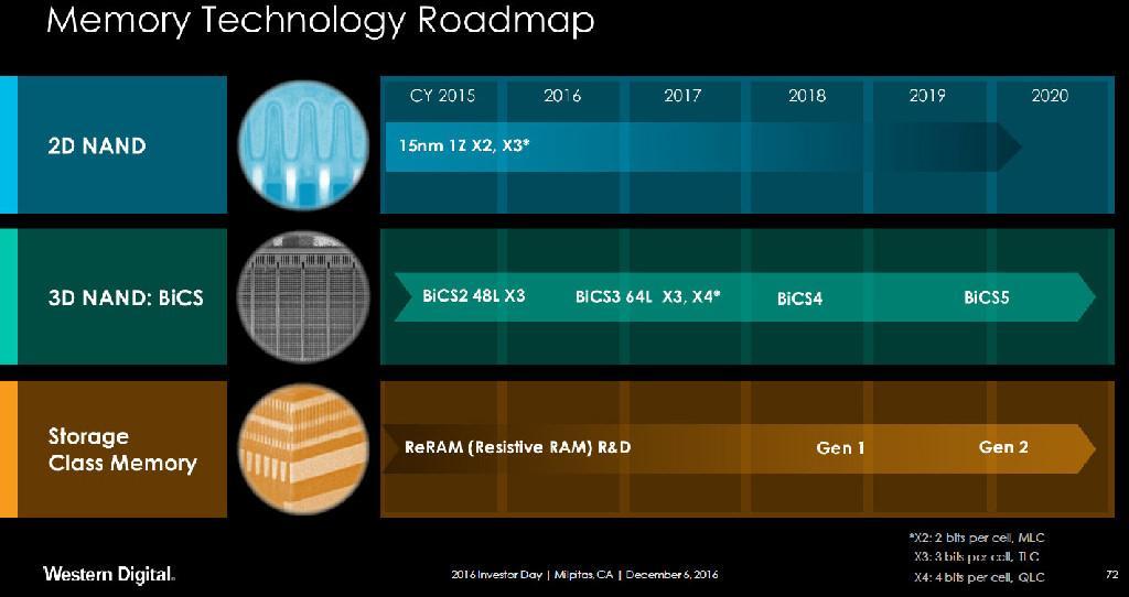 Western Digital BiSC4 3D NAND 96 layer 2