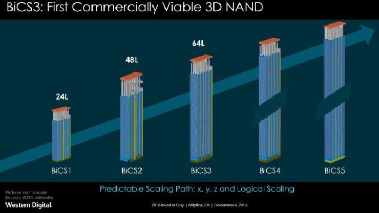 Western Digital BiSC4 3D NAND 96 layer 3