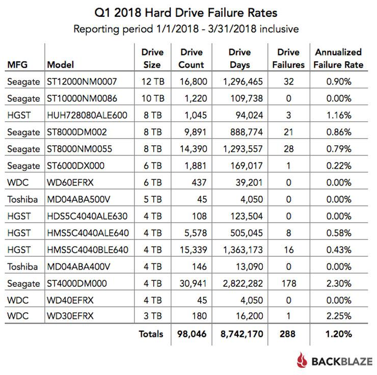 Backblaze HDD Stats for Q1 2018 2