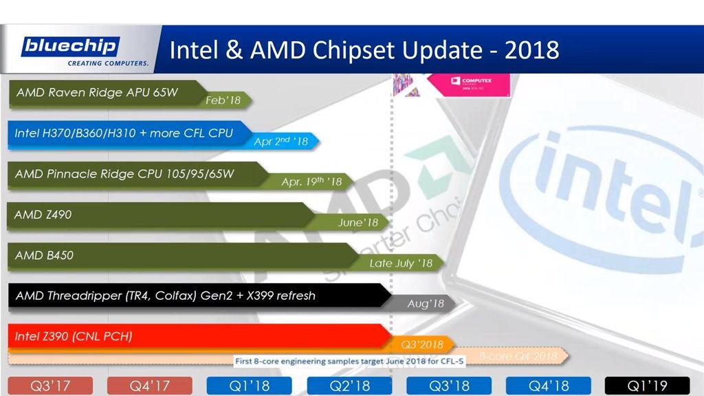 Изучаем «процессорные» планы AMD и Intel на этот год