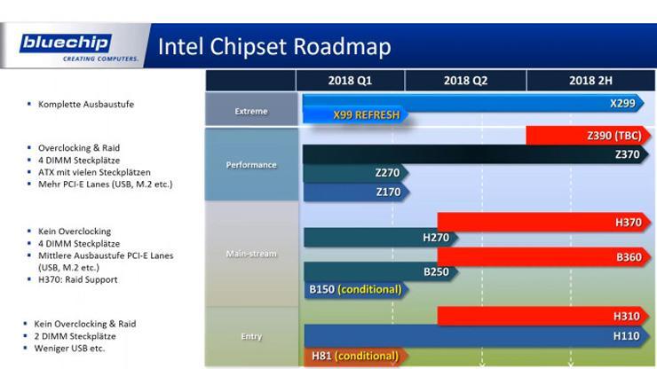 AMD Intel 2018 roadmap 2