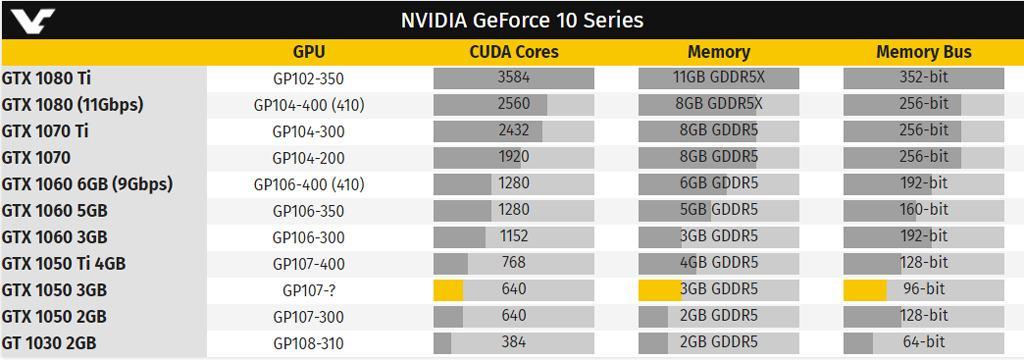 NVIDIA GeForce GTX 1050 3 GB 1