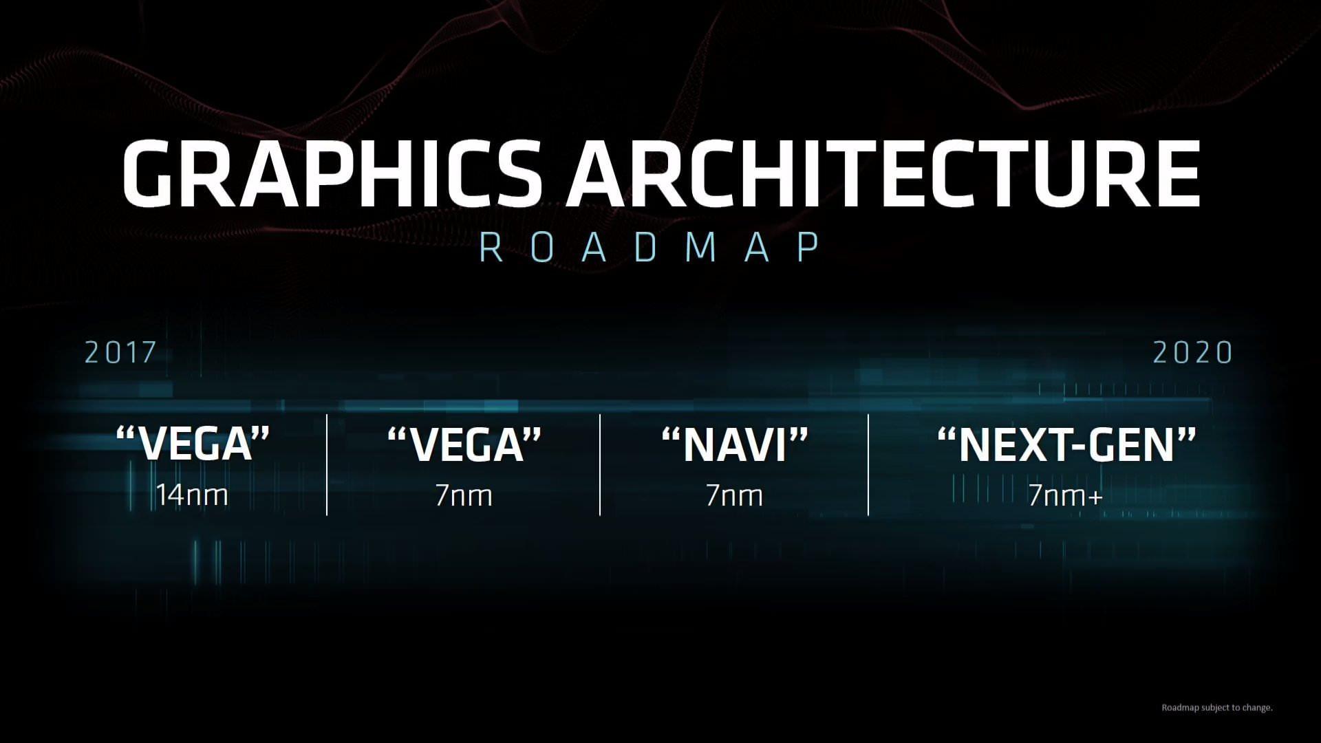 AMD Radeon Roadmap 2