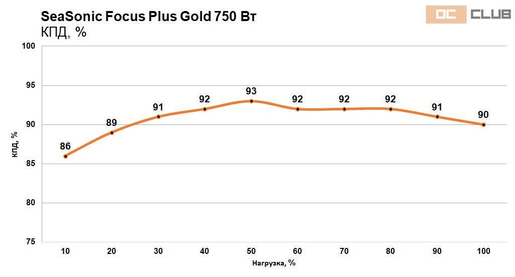 Focus Gold 750 850 44