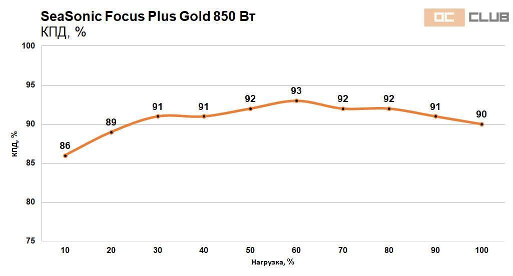Focus Gold 750 850 45