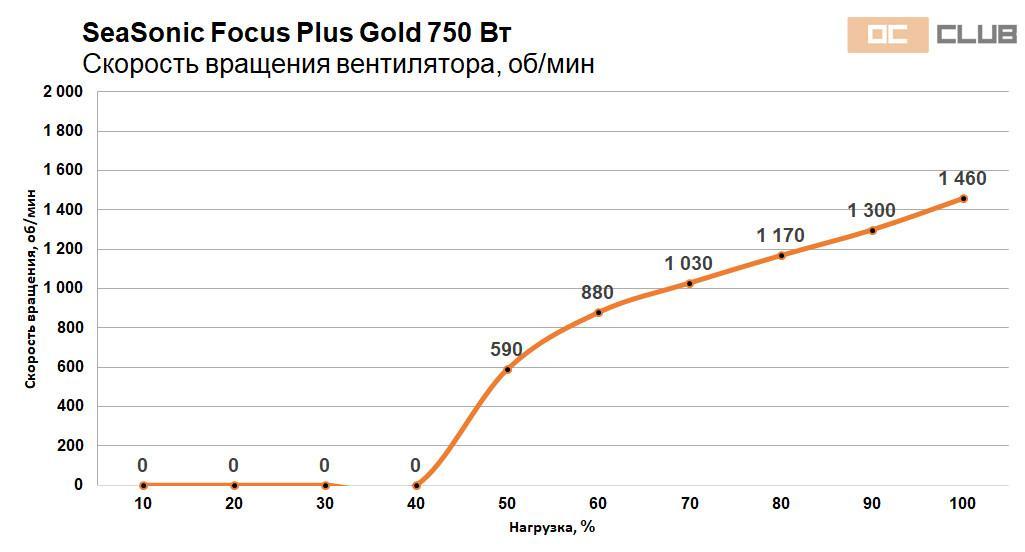 Focus Gold 750 850 46
