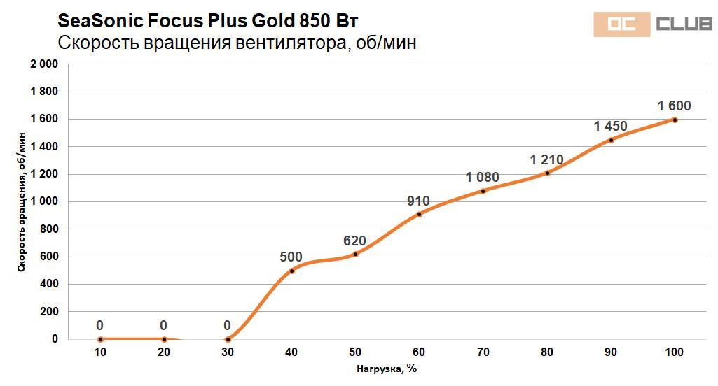 Focus Gold 750 850 47