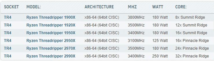 Лига HWBOT добавила спецификации AMD Ryzen Threadripper 2990X, 2970X и 2950X. Экономичный 16-ядерник?