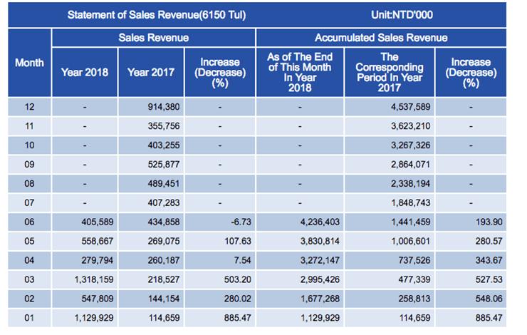TUL Corporation Lost 60 of Revenue 2