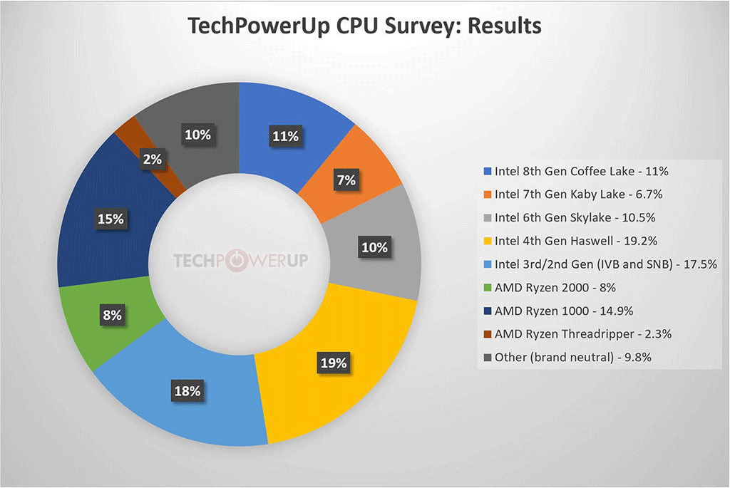 TechPowerUp Processor Survey Results 1
