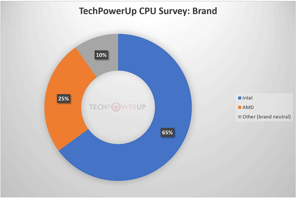 TechPowerUp Processor Survey Results 4
