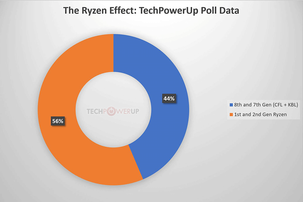 TechPowerUp Processor Survey Results 5