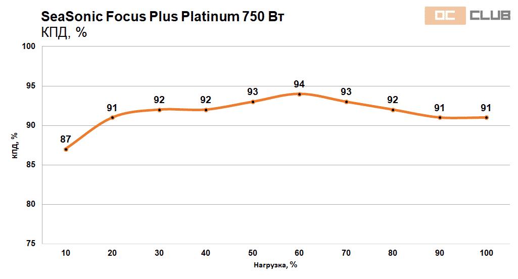 Focus Platinum 750 850 37