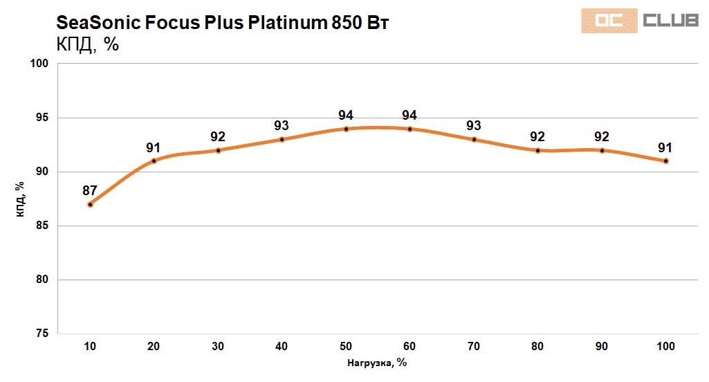Focus Platinum 750 850 38