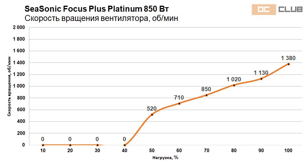 Focus Platinum 750 850 39