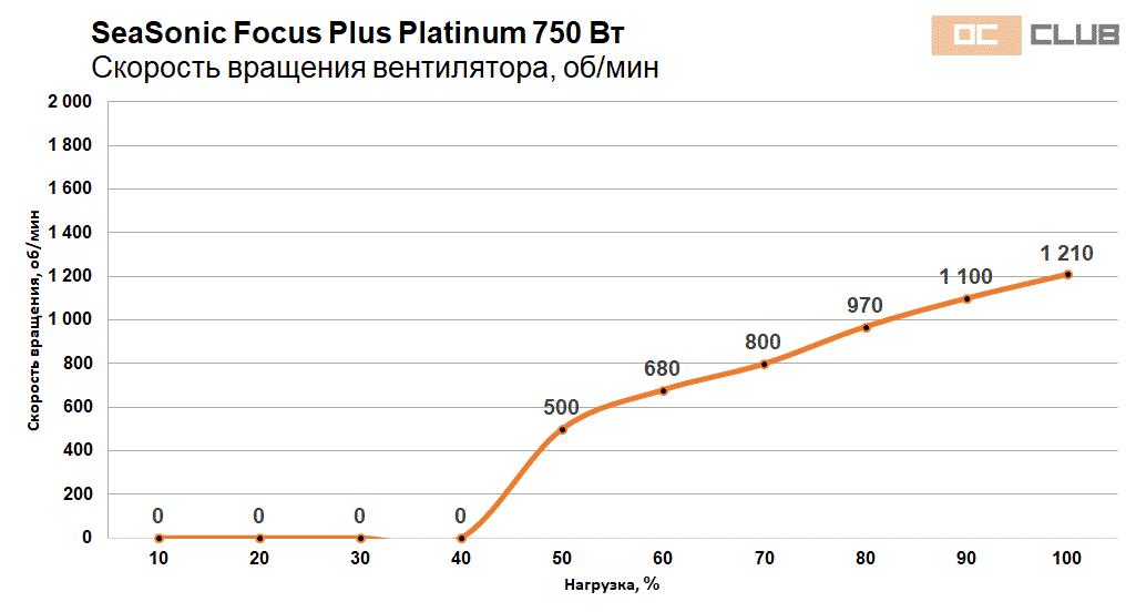 Focus Platinum 750 850 40