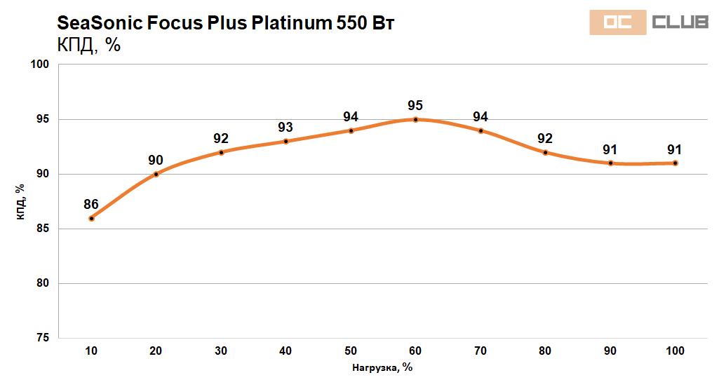 Focus Platinum 550 650 39