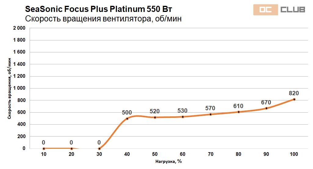 Focus Platinum 550 650 41