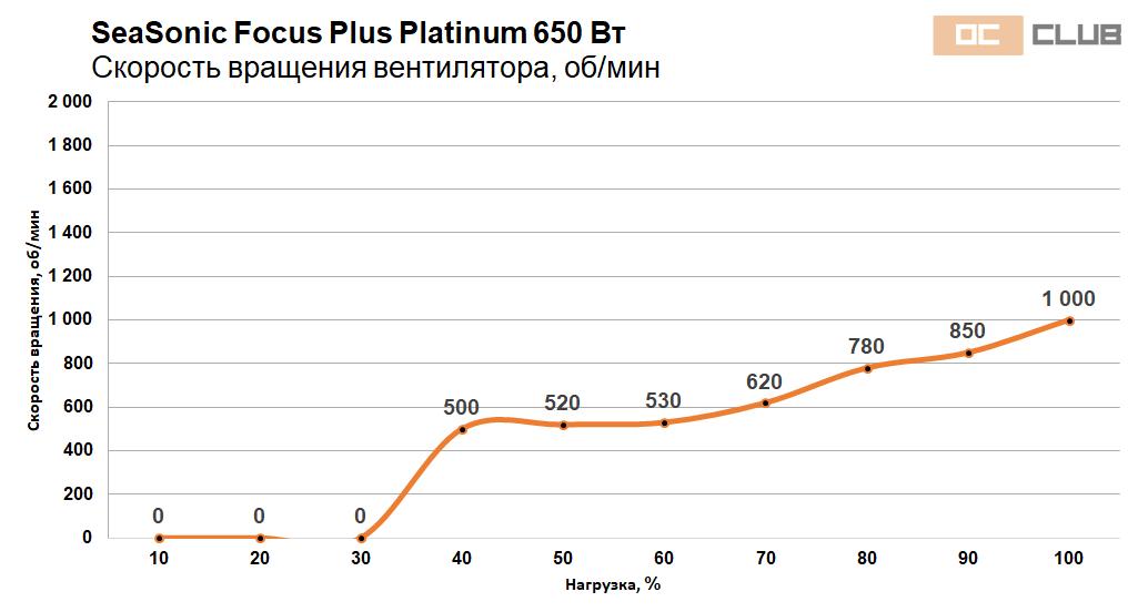 Focus Platinum 550 650 42