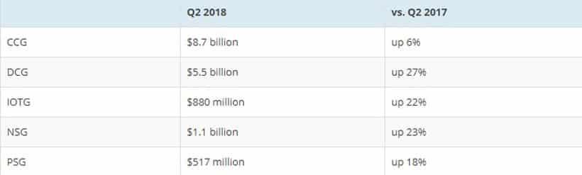 Финансовый отчёт Intel за Q2 2018. Компания вновь рапортует о рекордных показателях