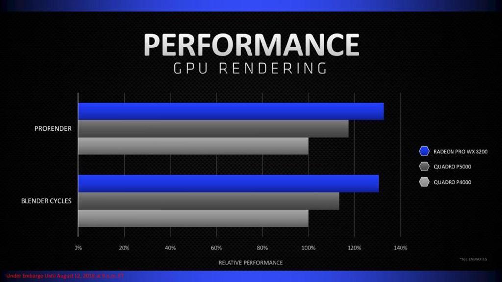 AMD выпустила профессиональный ускоритель Radeon Pro WX 8200 за 00