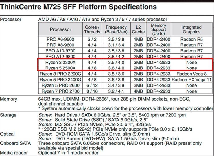 Утечка: технические характеристики AMD Ryzen 3 2300X и Ryzen 3 2500X