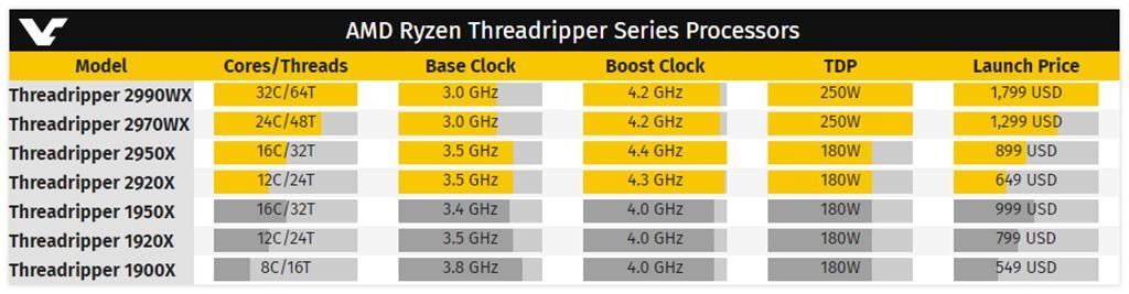 AMD Threadripper 2000: окончательные цены и полные характеристики