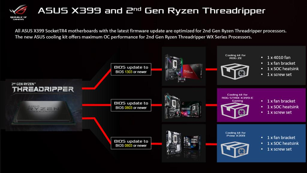 "ASUS готовит ""Cooling kit for x399"" – комплекты для апгрейда плат AMD X399"