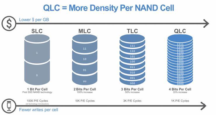 У Intel и Micron проблемы с производством QLC-памяти. Каждая вторая микросхема мертворождённая